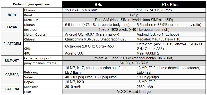 perbandingan OPPO R9s dengan F1 Plus